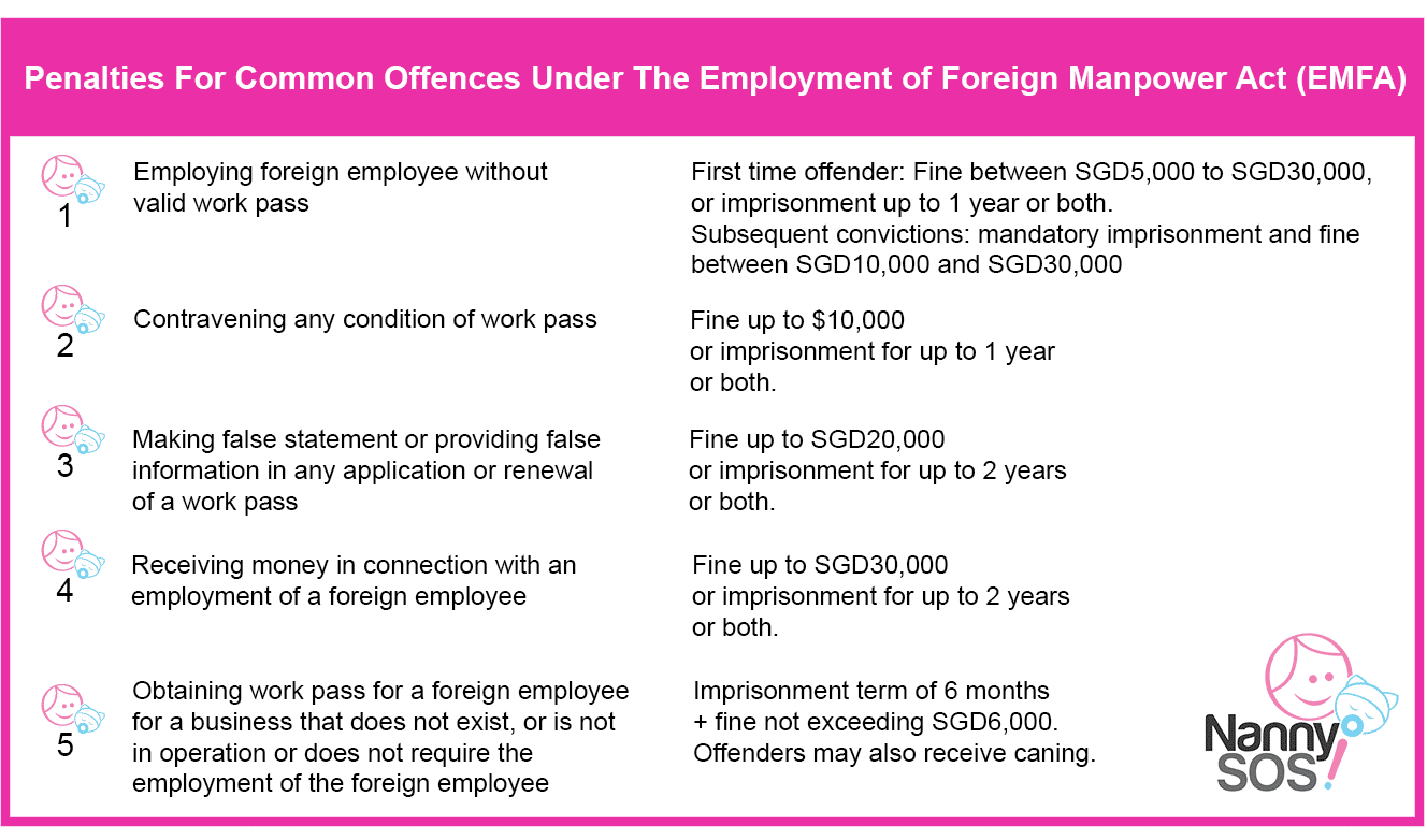 Penalties for Common Offences Under Employment of Foreign Manpower Act Emfa - Singapore Work Permit